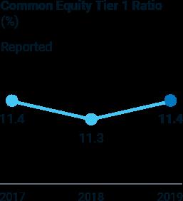 Common Equity Tier 1 Ratio – 2017: 11.4%; 2018: 11.3%; 2019: 11.4%.