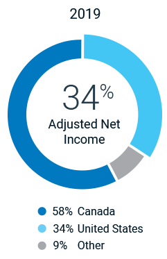 2019 Adjusted Net Income: 58% Canada; 34% United States; 9% Other