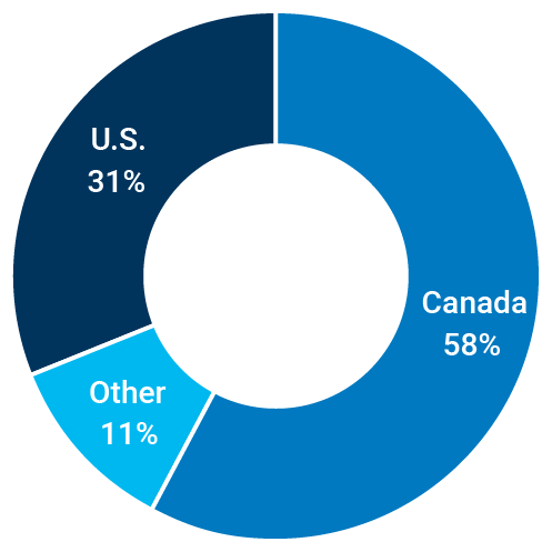 Canada: 58%; Other: 11%; U.S.: 31%