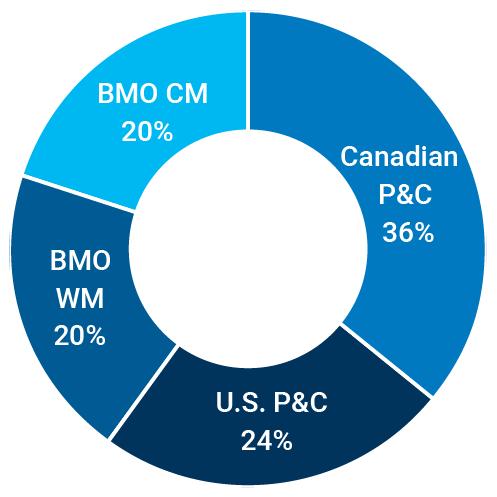 Canadian P&C: 36%; U.S. P&C: 24%; BMO WM: 20%; BMO CM: 20%;