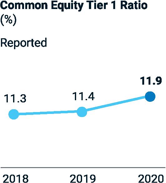 Common Equity Tier 1 Ratio – 2018: 11.3%; 2019: 11.4%; 2020: 11.9.