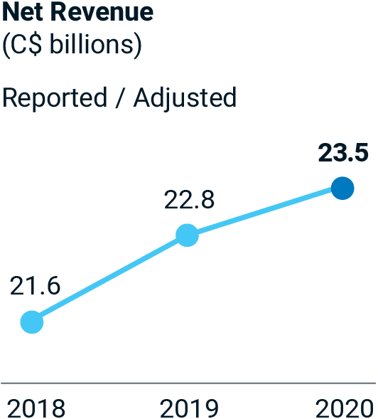 Net Revenue (C$ billions) Reported / Adjusted – 2018: 21.6; 2019: 22.8; 2020: 23.5.