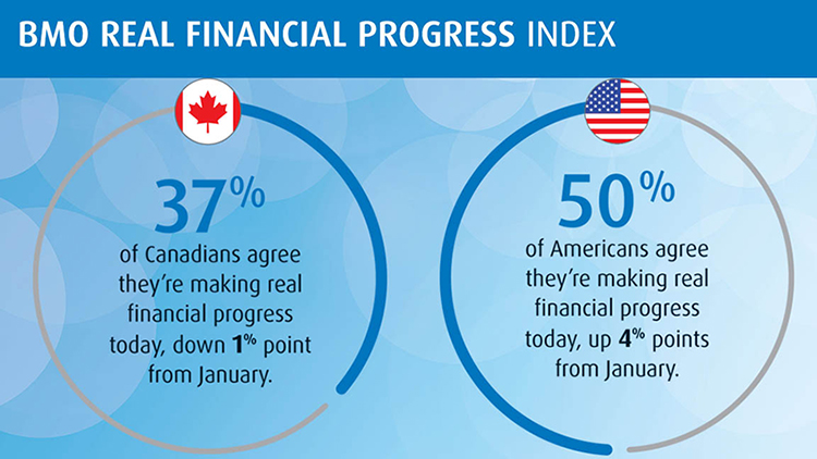 BMO Real Financial Progress Index: 37% of Canadians agree they're making real financial progress today, down 1% point from January. 50% of Americans agree they're making real financial progress today, up 4% points from January.